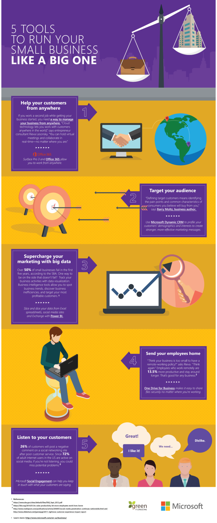 Run Your Business Infographic
